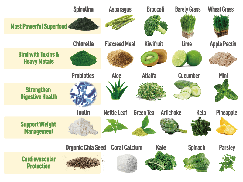 Detox alkalizing ingredients and greens