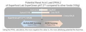 PRAL value of Supergreen pH7.3