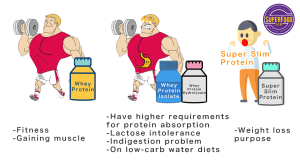 Protein Powder loss weight