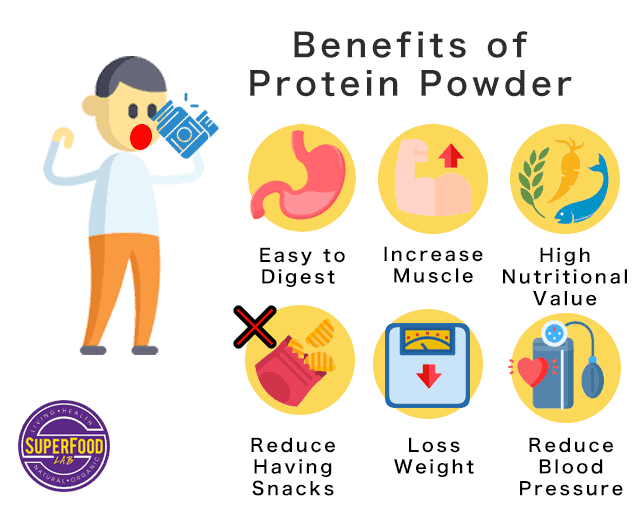 Benefits of protein shake in meal replacement